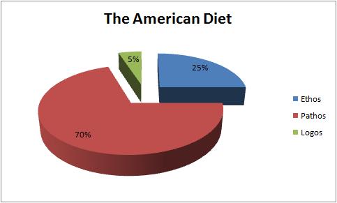 american-diet
