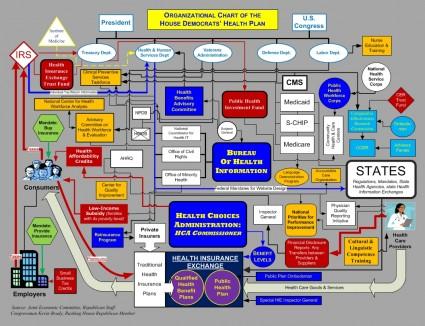 healthplanorganizationalchart